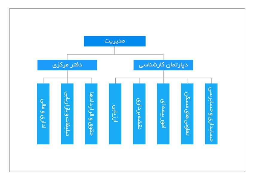 ساختار سازمانی شرکت آرمان سنجش عادل