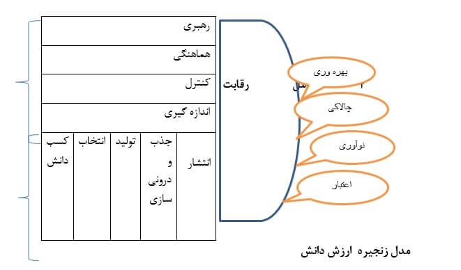مدل زنجیره ارزش دانش